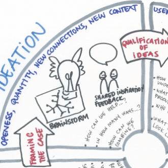 Design tænkning i konsulentkursus