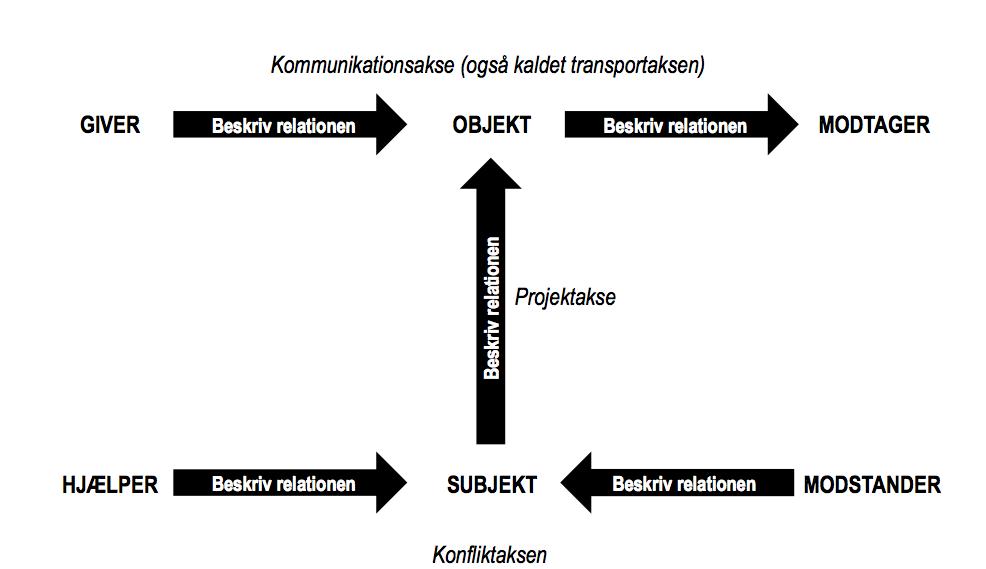 Beksrive aktantmodellen