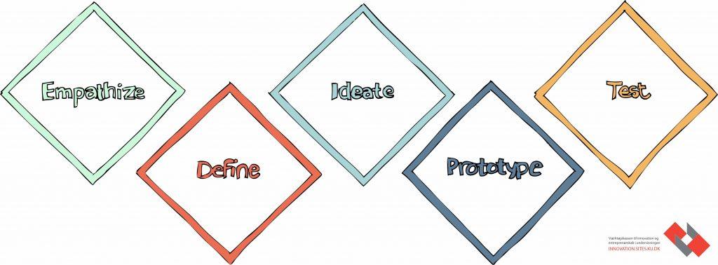 Design tænkning model